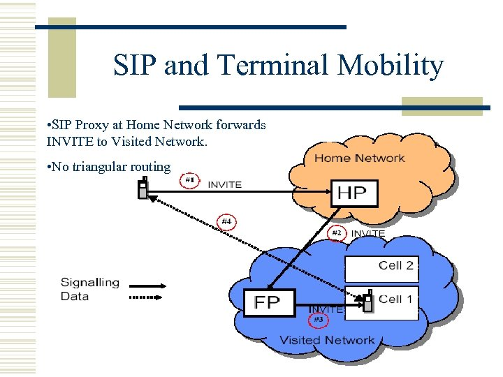 SIP and Terminal Mobility • SIP Proxy at Home Network forwards INVITE to Visited