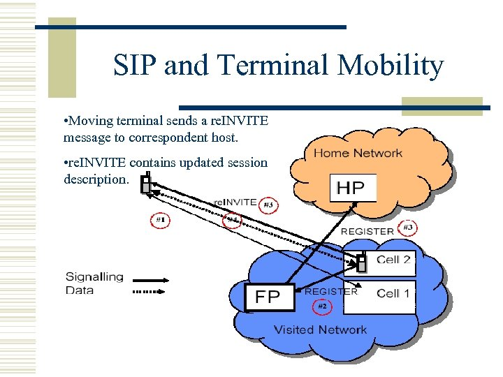 SIP and Terminal Mobility • Moving terminal sends a re. INVITE message to correspondent
