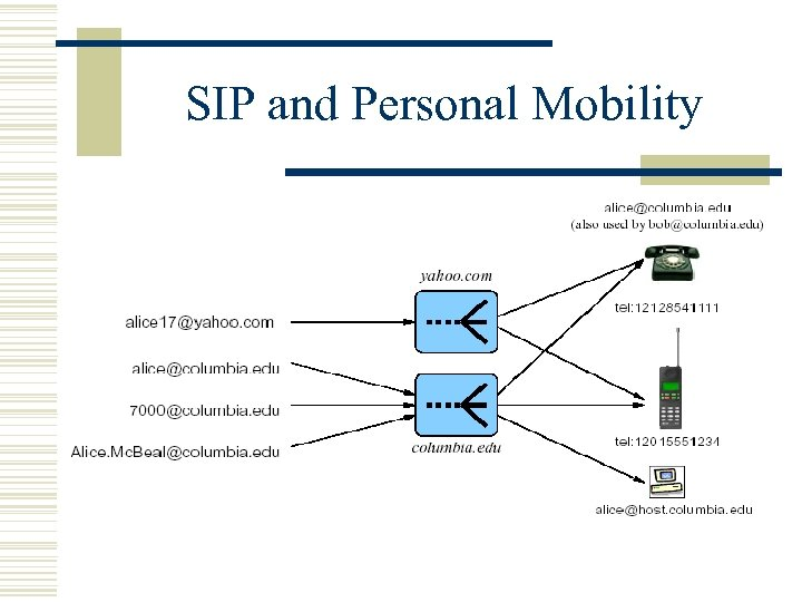 SIP and Personal Mobility