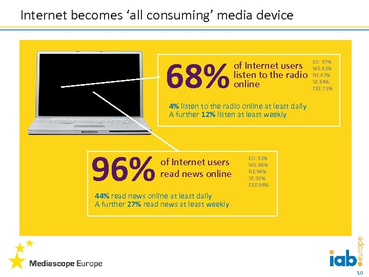 Internet becomes 'all consuming' media device 68% of Internet users listen to the radio
