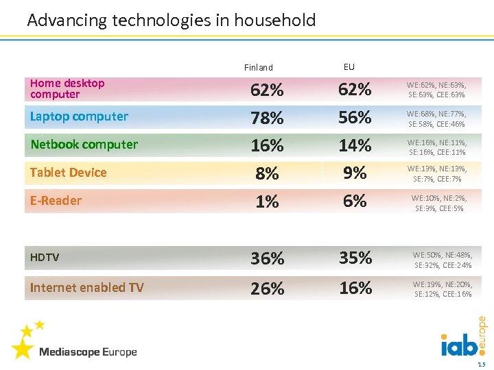 Advancing technologies in household Finland Home desktop computer EU E-Reader 62% 78% 16% 8%