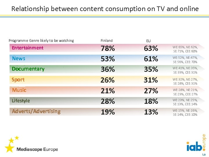 Relationship between content consumption on TV and online Programme Genre likely to be watching