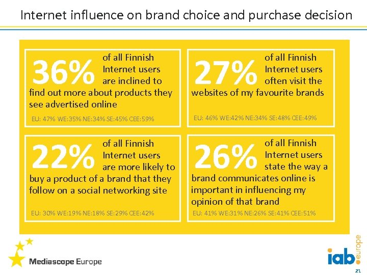 Internet influence on brand choice and purchase decision 36% of all Finnish Internet users