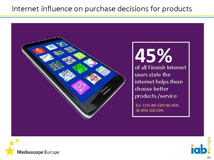Internet influence on purchase decisions for products 45% of all Finnish Internet users state