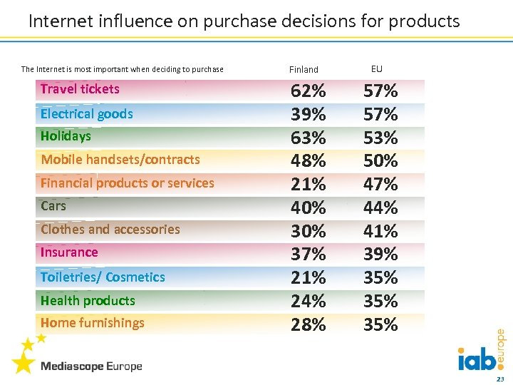 Internet influence on purchase decisions for products The Internet is most important when deciding