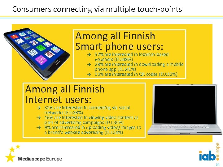 Consumers connecting via multiple touch-points Among all Finnish Smart phone users: → 57% are