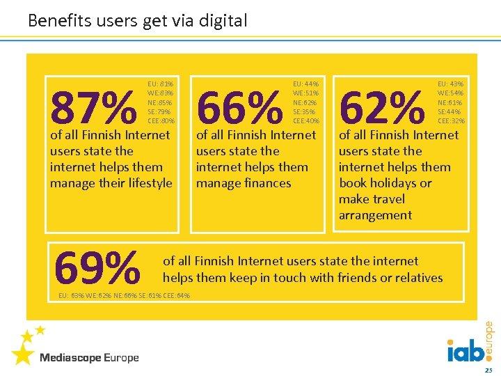 Benefits users get via digital 87% EU: 81% WE: 83% NE: 85% SE: 79%