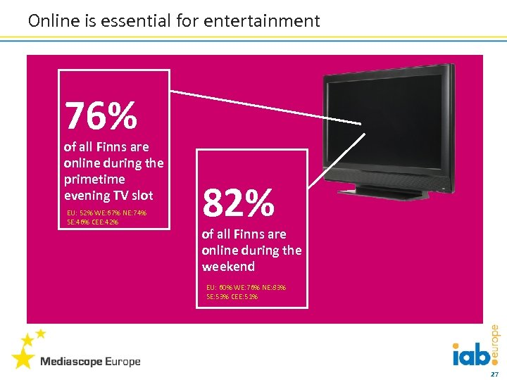 Online is essential for entertainment 76% of all Finns are online during the primetime