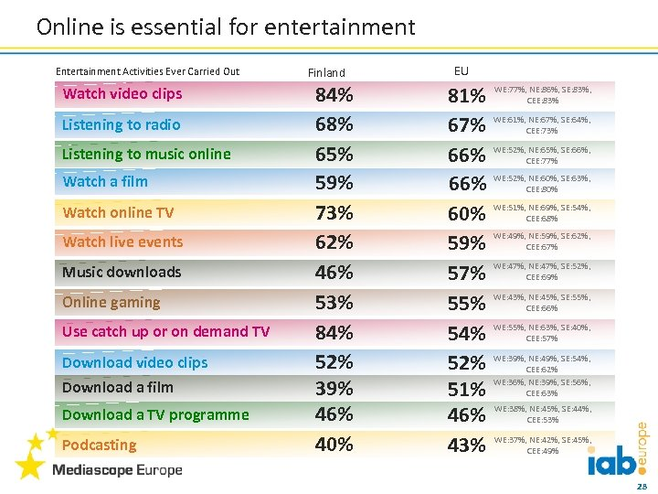 Online is essential for entertainment Entertainment Activities Ever Carried Out Watch video clips Listening