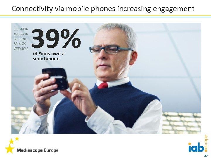 Connectivity via mobile phones increasing engagement EU: 44% WE: 47% NE: 50% SE: 46%
