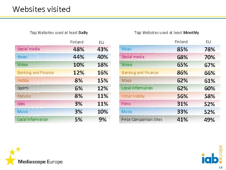 Websites visited Top Websites used at least Daily Finland Social media News Video Banking