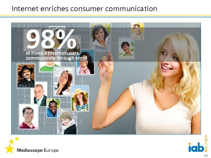 Internet enriches consumer communication 98% of Finnish Internet users communicate through email 33