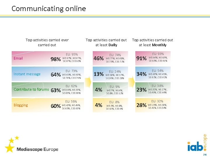Communicating online Top activities carried ever carried out EU: 95% Email 98% WE: 97%,