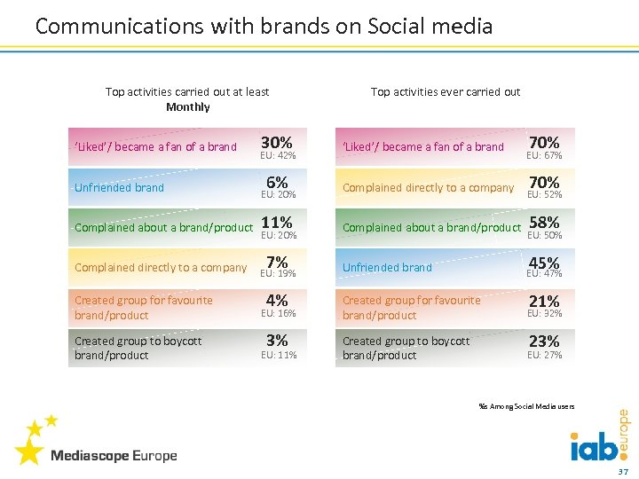 Communications with brands on Social media Top activities carried out at least Monthly 'Liked'/