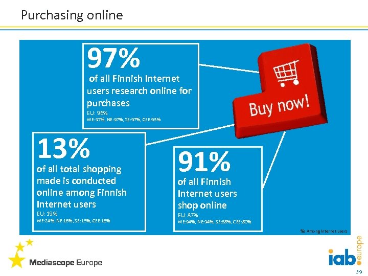 Purchasing online 97% of all Finnish Internet users research online for purchases EU: 96%