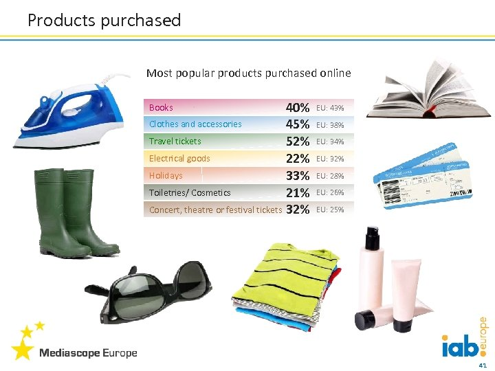 Products purchased Most popular products purchased online 40% Clothes and accessories 45% Travel tickets