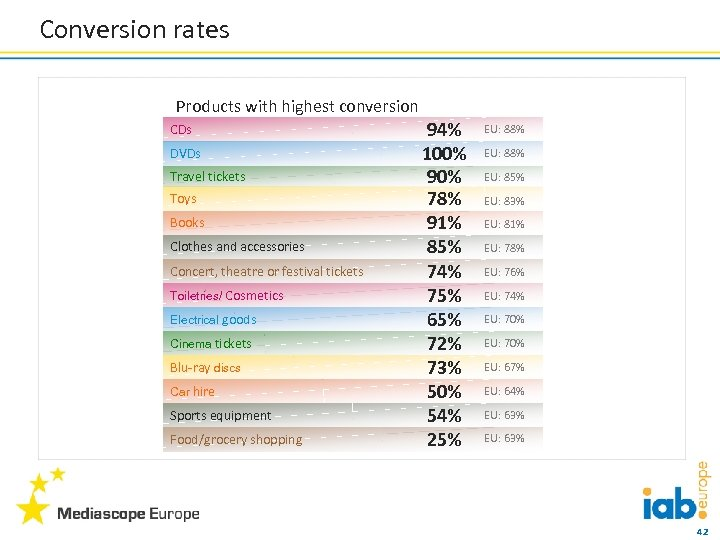 Conversion rates Products with highest conversion CDs DVDs Travel tickets Toys Books Clothes and