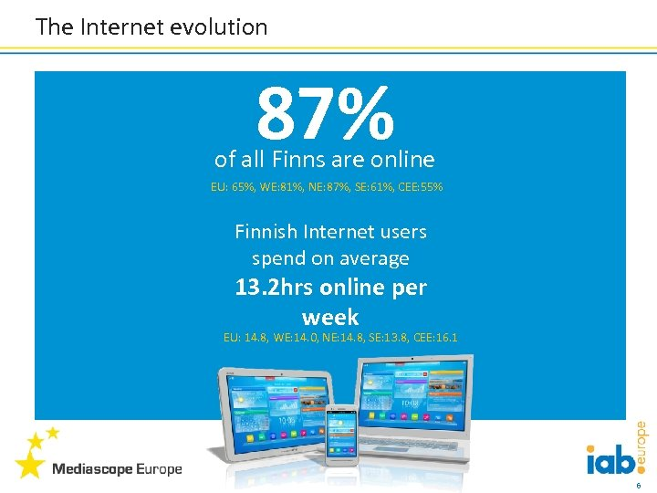 The Internet evolution 87% of all Finns are online EU: 65%, WE: 81%, NE: