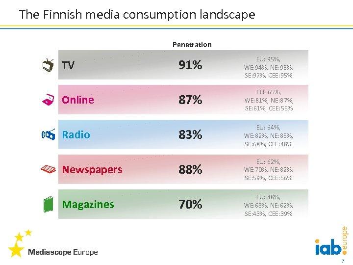 The Finnish media consumption landscape Penetration TV Online Radio Newspapers Magazines 91% EU: 95%,