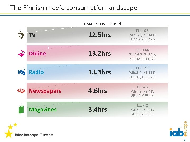 The Finnish media consumption landscape Hours per week used TV Online Radio Newspapers Magazines