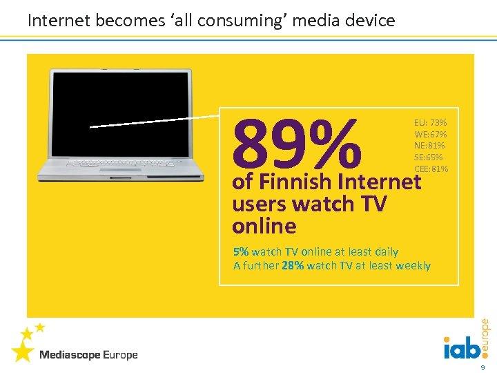 Internet becomes 'all consuming' media device 89% EU: 73% WE: 67% NE: 81% SE: