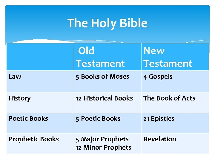 The Holy Bible Old Testament New Testament Law 5 Books of Moses 4 Gospels