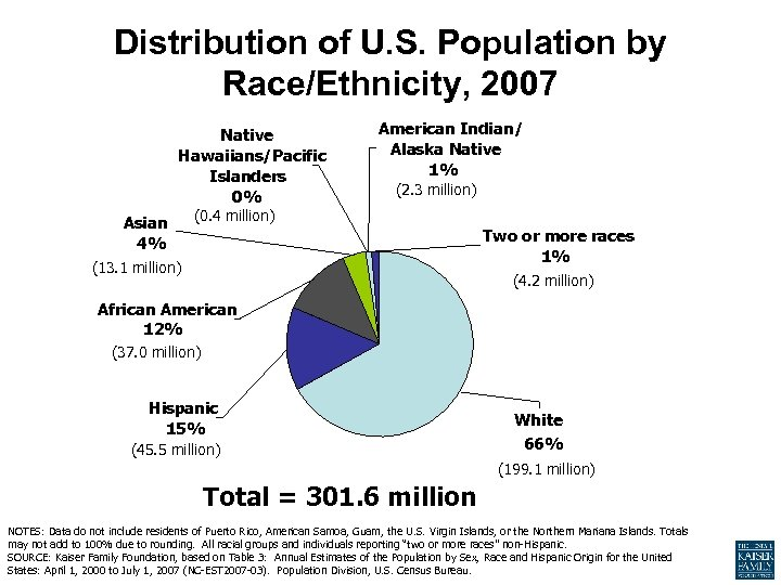 Distribution of U. S. Population by Race/Ethnicity, 2007 Native Hawaiians/Pacific Islanders 0% Asian 4%
