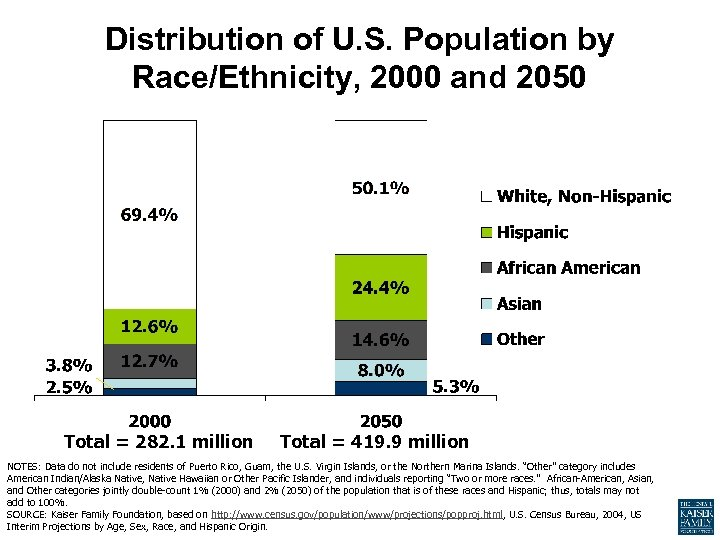 Distribution of U. S. Population by Race/Ethnicity, 2000 and 2050 Total = 282. 1