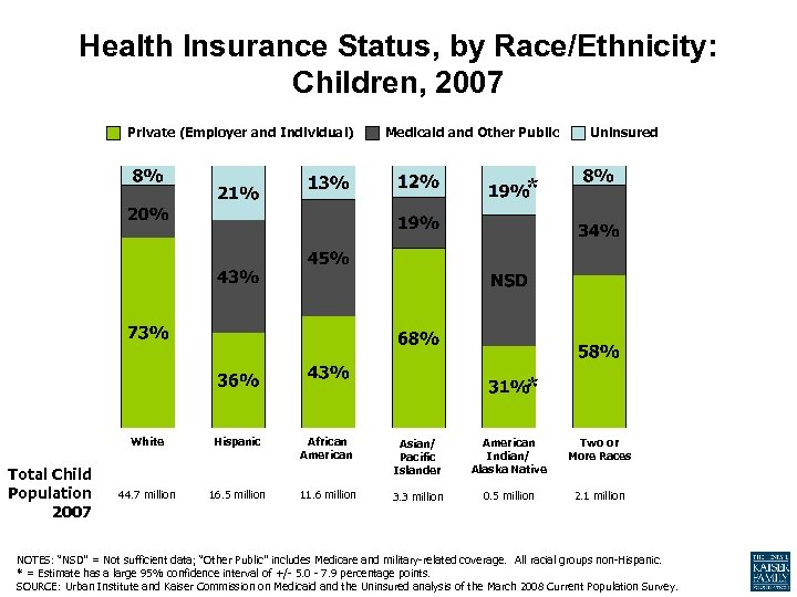Health Insurance Status, by Race/Ethnicity: Children, 2007 Private (Employer and Individual) Medicaid and Other