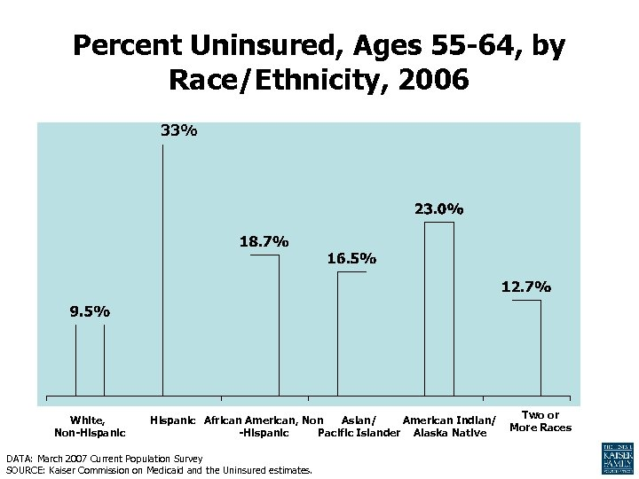 Percent Uninsured, Ages 55 -64, by Race/Ethnicity, 2006 33% White, Non-Hispanic African American, Non