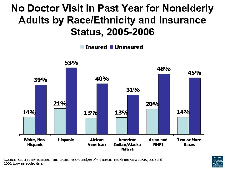 No Doctor Visit in Past Year for Nonelderly Adults by Race/Ethnicity and Insurance Status,