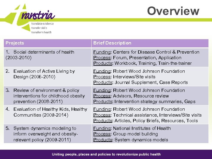 Overview Projects Brief Description 1. Social determinants of health (2003 -2010) Funding: Centers for
