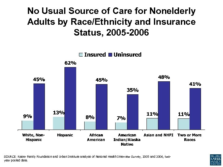 No Usual Source of Care for Nonelderly Adults by Race/Ethnicity and Insurance Status, 2005