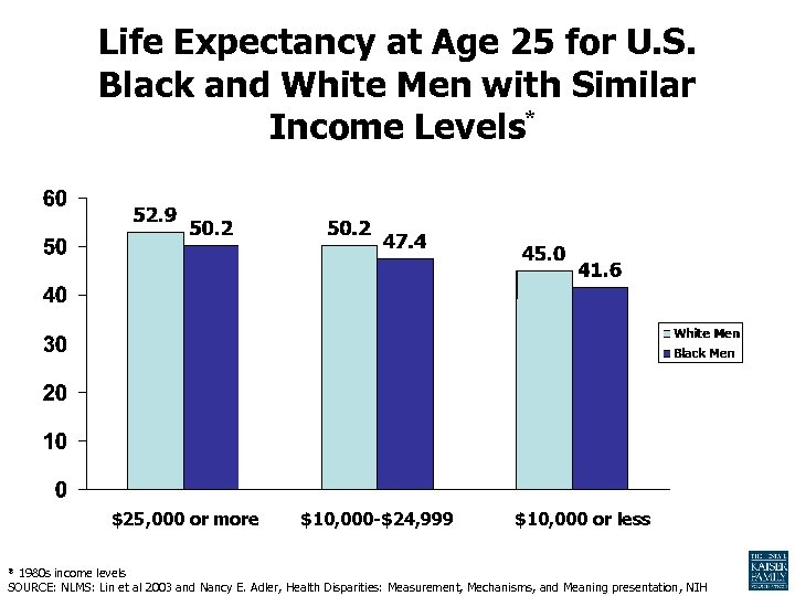 Life Expectancy at Age 25 for U. S. Black and White Men with Similar