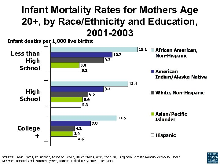 Infant Mortality Rates for Mothers Age 20+, by Race/Ethnicity and Education, 2001 -2003 Infant