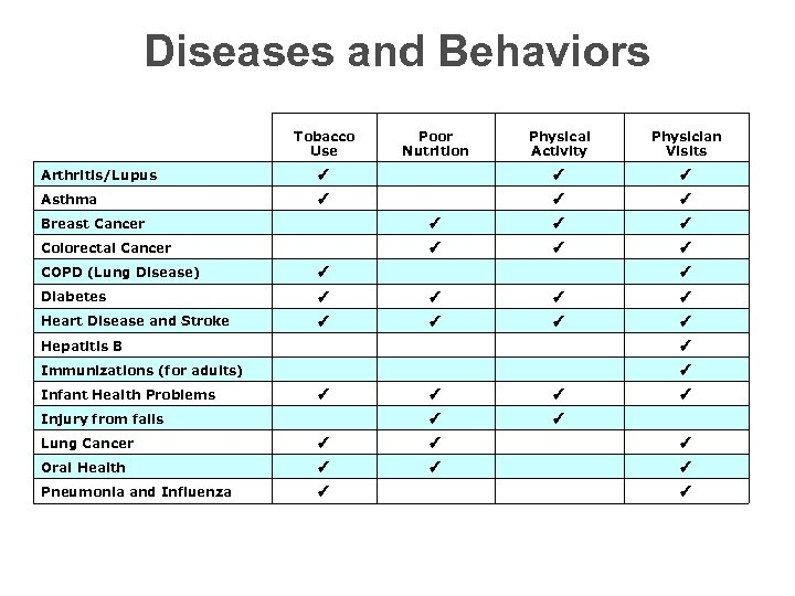 Diseases and Behaviors Tobacco Use Poor Nutrition Physical Activity Physician Visits Arthritis/Lupus ✓ ✓