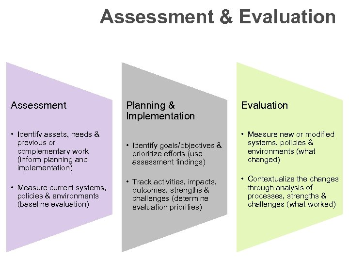 Assessment & Evaluation Assessment Planning & Implementation Evaluation • Identify assets, needs & previous