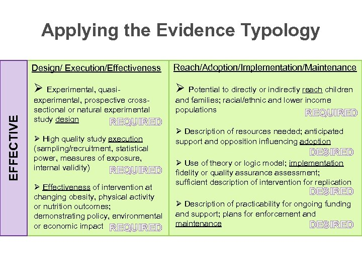 Applying the Evidence Typology Reach/Adoption/Implementation/Maintenance Ø Experimental, quasi. EFFECTIVE Design/ Execution/Effectiveness Ø Potential to