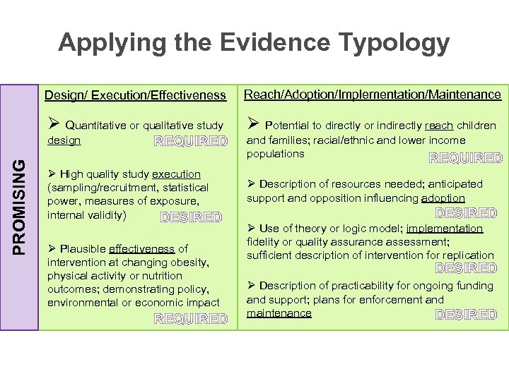 Applying the Evidence Typology Design/ Execution/Effectiveness Reach/Adoption/Implementation/Maintenance Ø Quantitative or qualitative study Ø Potential