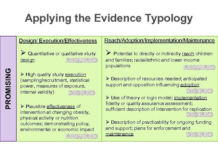 Applying the Evidence Typology Design/ Execution/Effectiveness Reach/Adoption/Implementation/Maintenance Ø Quantitative or qualitative study Ø Potential