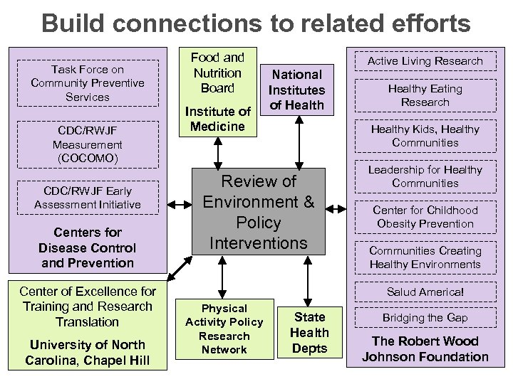 Build connections to related efforts Task Force on Community Preventive Services CDC/RWJF Measurement (COCOMO)