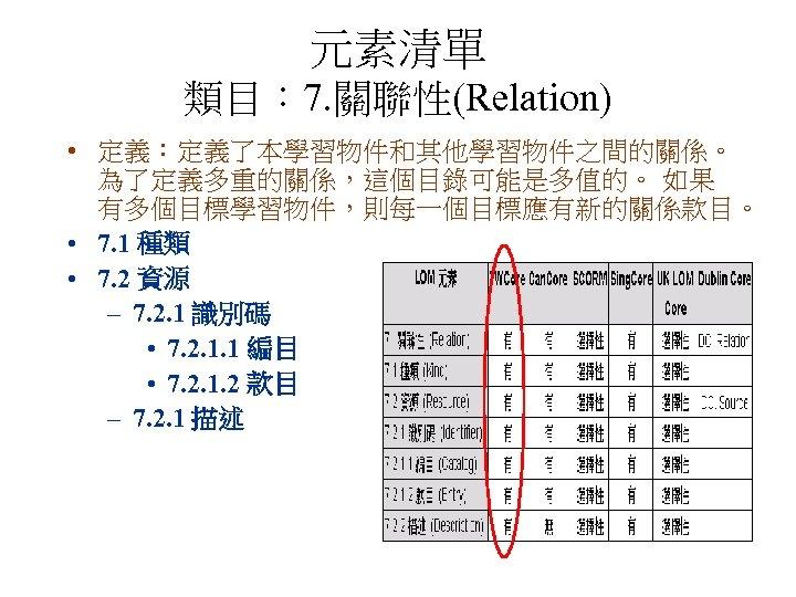 元素清單 類目: 7. 關聯性(Relation) • 定義:定義了本學習物件和其他學習物件之間的關係。 為了定義多重的關係,這個目錄可能是多值的。 如果 有多個目標學習物件,則每一個目標應有新的關係款目。 • 7. 1 種類 •