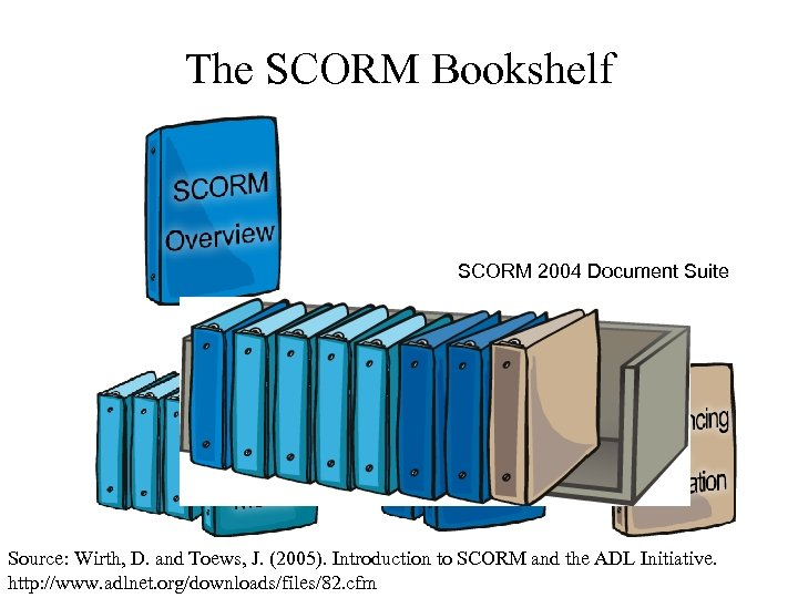 The SCORM Bookshelf SCORM 2004 Document Suite Source: Wirth, D. and Toews, J. (2005).