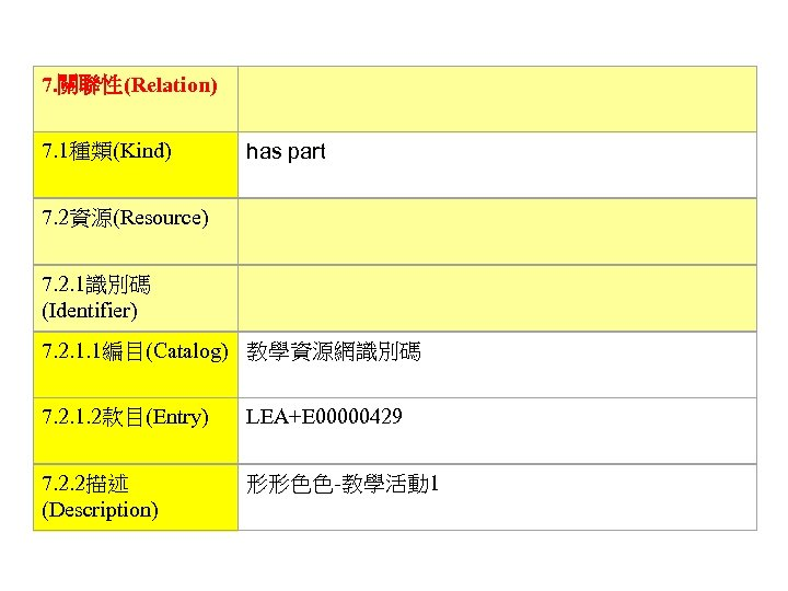 7. 關聯性(Relation)   7. 1種類(Kind) has part 7. 2資源(Resource)   7. 2. 1識別碼 (Identifier)