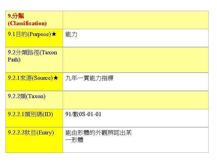 9. 分類 (Classification)   9. 1目的(Purpose)★ 能力 9. 2分類路徑(Taxon Path)   9. 2. 1來源(Source)★