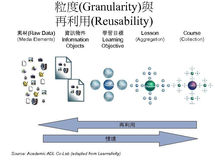 粒度(Granularity)與 再利用(Reusability) 素材(Raw Data) (Media Elements) 資訊物件 Information Objects 學習目標 Learning Objective 再利用 情境
