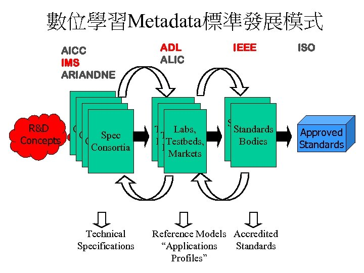 數位學習Metadata標準發展模式 AICC IMS ARIANDNE R&D Concepts Spec Consortia Technical Specifications ADL ALIC Labs Testbeds