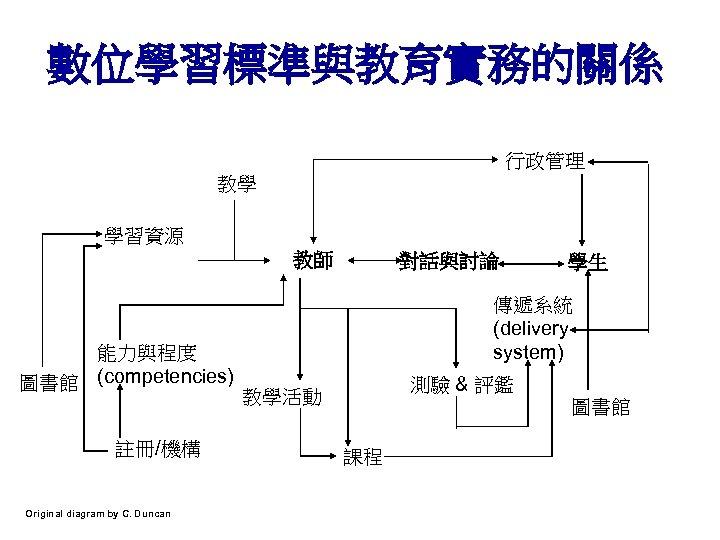 數位學習標準與教育實務的關係 行政管理 教學 學習資源 教師 能力與程度 圖書館 (competencies) 註冊/機構 Original diagram by C. Duncan