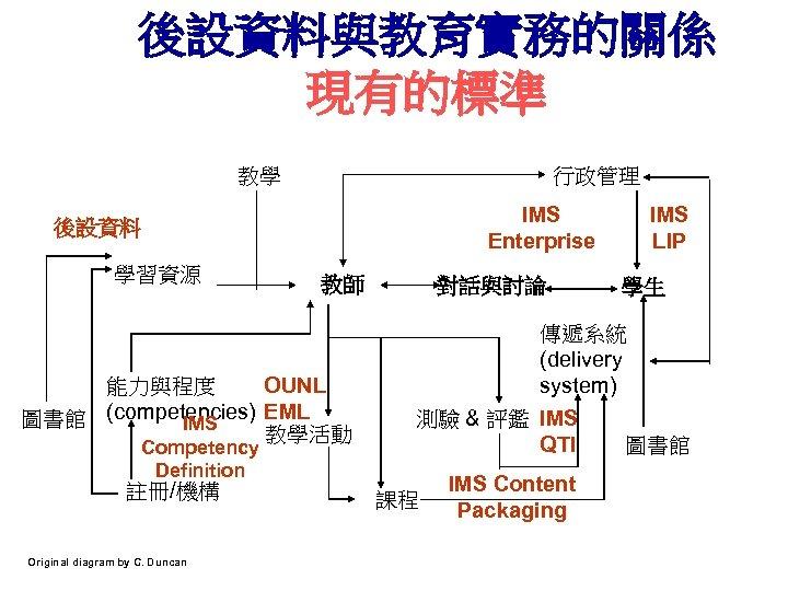 後設資料與教育實務的關係 現有的標準 教學 行政管理 IMS Enterprise 後設資料 學習資源 教師 能力與程度 OUNL 圖書館 (competencies) EML