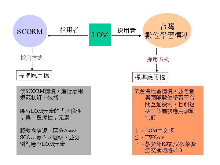 SCORM 採用者 採用方式 LOM 採用者 台灣 數位學習標準 採用方式 標準應用檔 依SCORM情境,進行應用 規範制訂,包括: 依台灣地區情境,並考量 與國際數位學習平台 間互通機制,目前包
